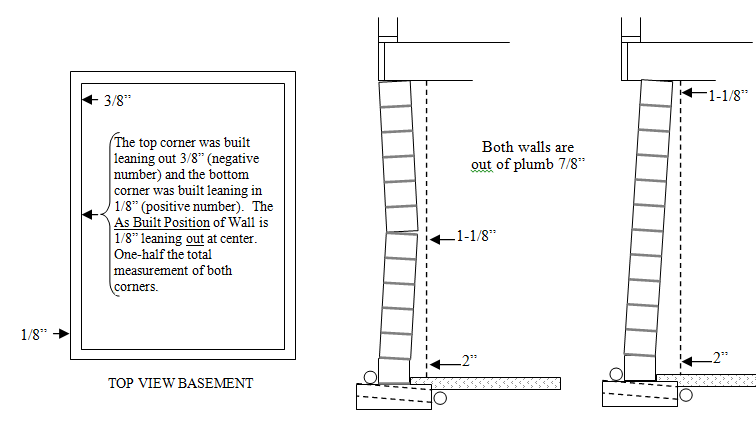 . Measuring Plumb  As Built Position  and Displacement of Walls